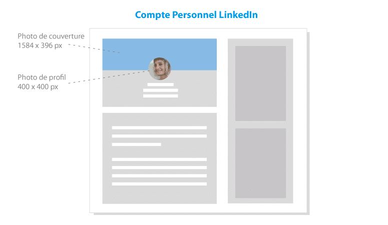 Dimensions des Images pour Linkedin Perso