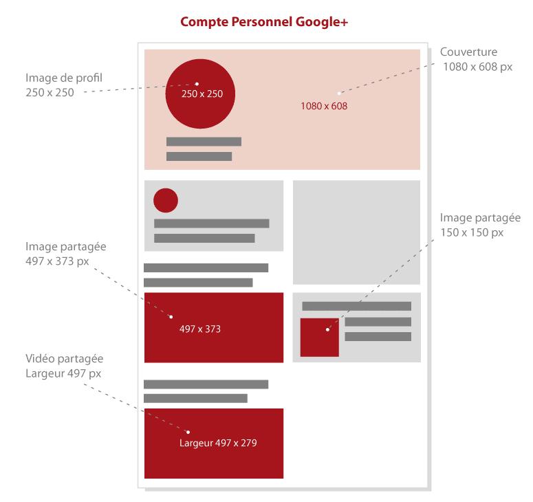 Dimensions des Images pour Google+